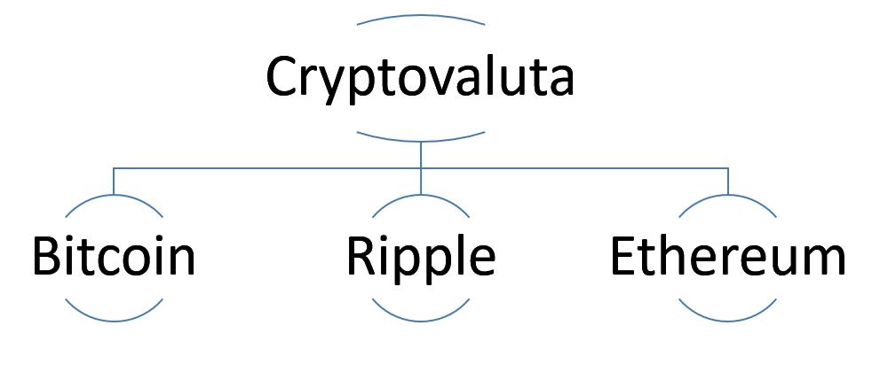 Cryptovaluta overzicht